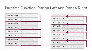 table partitioning in sql server table partitioning in sql server a magic solution for better perform