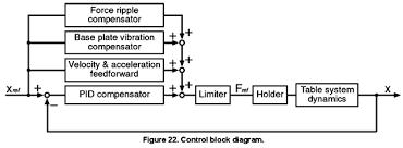 development of nano meter motion control in japan