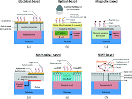 cmos biosensors for in vitro diagnosis u2013 transducing mechanisms