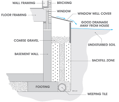 From A Basement On A Hill Protect Your Home From Basement Flooding Utilities Kingston