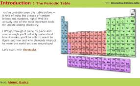 Online Periodic Table by 5 Free Websites To Learn Periodic Table Online