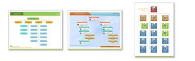 how to create organizational charts sdc blog