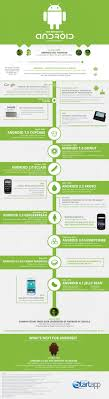 android history the history of android visual ly