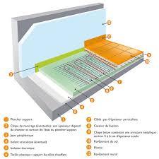 comment fonctionne un plancher rayonnant électrique