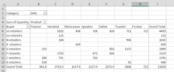 how to sort a pivot table best excel tutorial sorting data in pivot table