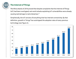 Trends Sans Cyber Security Trends Aiming Ahead Of The Target To Increase