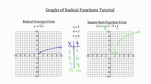Graphing Square Root Functions Worksheet Graphs Of Radical Functions