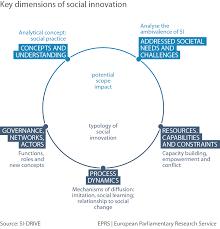 12 graphs five key dimensions social innovation european