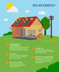 use solar solar energy