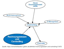 controlling definition ᐅ rechnungswesen und controlling definition im gabler