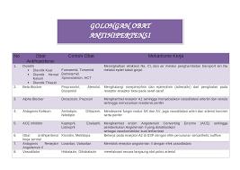 Obat Hct interaksi obat anti hipertensi dokumen tips