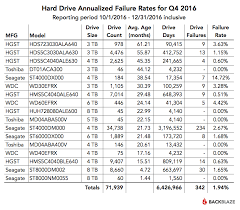 Hard Drive Bench Mark 2016 Hard Drive Reliabilty Benchmark Stats