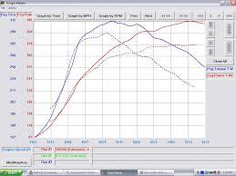 lexus isf dyno fp black vs bw efr 7670 evolutionm mitsubishi lancer and