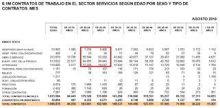 bonificaciones contratos 2016 cuáles son los contratos más utilizados por las empresas edutedis
