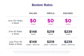 all the rideshare vehicle rental options compared