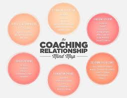 924 best creative life coaching images on pinterest business