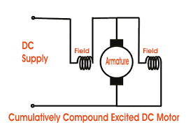 types of dc motor separately excited shunt series compound dc