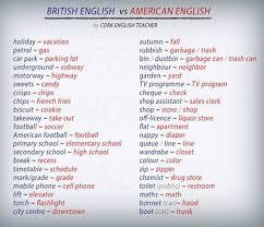 Faucet In British English Best 25 British English Ideas On Pinterest British Vs American