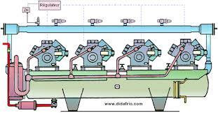 fonctionnement chambre froide centrales frigorifiques
