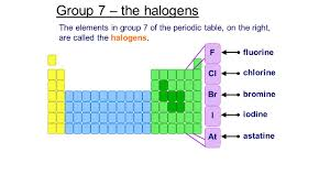 Astatine Periodic Table Group 7 U2013 The Halogens The Elements In Group 7 Of The Periodic