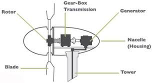 How To Make A Small Wind Generator At Home - wind energy energy mines and resources government of yukon