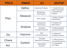 dmaic report template do it and reap benefits the continuous improvement cycle pdca