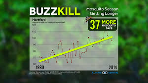 Colorado Wildfires Explained In One Chart Climate Central What Warming Means For 4 Of Summer U0027s Worst Pests Climate Central