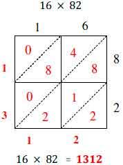 the lattice method to multiply thinglink