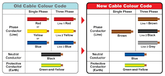 electrical cable color code chart facile capture comparison between