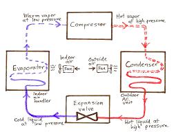 Window Unit Heat Pump Air Conditioner Basics Greenbuildingadvisor Com