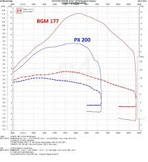 177cc cylinder bgm pro for vespa px sprint u0026 co scooter center