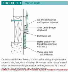 Exterior Door Drip Cap Siding Or Wall To Slab Or Foundation Top Wall Exterior