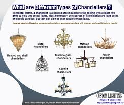 magnificent types of chandeliers about interior home design style