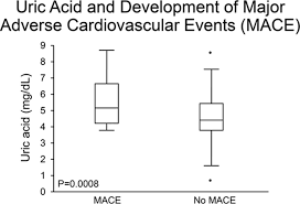 uric acid is associated with inflammation coronary microvascular