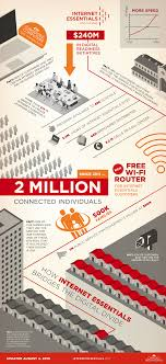 comcast home internet plans internet essentials doubles speeds adds free wi fi to further
