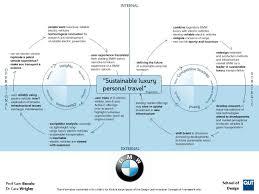 framework design design led innovation conceptual framework exemplars c qut 2012