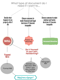 Free Power Of Attorney Form Alberta by Holographic Will Template Last Will And Testament Ontario The