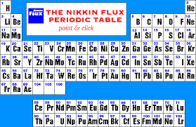 Ni On The Periodic Table The Nikkin Flux Periodic Table Point And Click