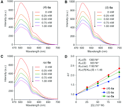 chiral fluorescent sensors based on cellulose derivatives bearing