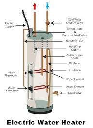 gas water heater pilot light keeps going out water heater wont light water heater pilot light won t stay lit