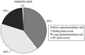 transtrochanteric fractures evaluation of data between hospital