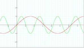 behavior of sine graph