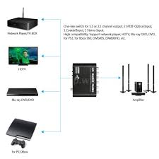best wireless blu ray home theater system spdif 5 1 2 1 channel dts ac 3 home theater audio decoder rush
