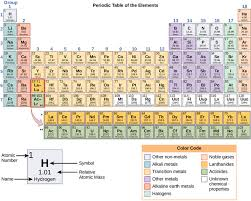 What Does The Element Symbol On The Periodic Table Indicate Atoms Isotopes Ions And Molecules Boundless Biology