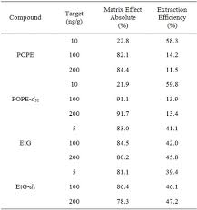 etg test time table the detection of 1 palmitoyl 2 oleoyl i sn i glycero 3