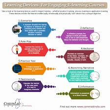 e learning strategy template ole of an designer in e learning course development
