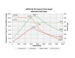 the holy grail circa 2013 ac evtv motor verks