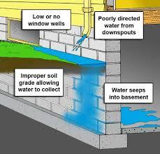 marvelous design ideas waterproofing basements basement drainage