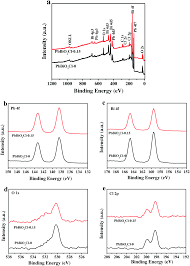 xe lexus 350 doi 2008 controllable synthesis of perovskite like pbbio 2 cl hollow