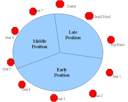 Big Blind Small Blind Poker Table Position
